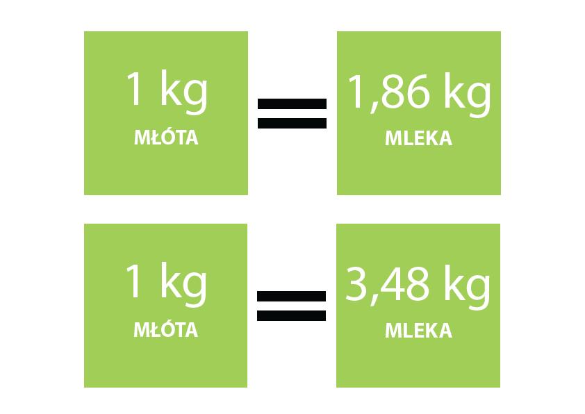 Zawartość składników pokarmowych w kilogramie paszy - młóto browarniane.