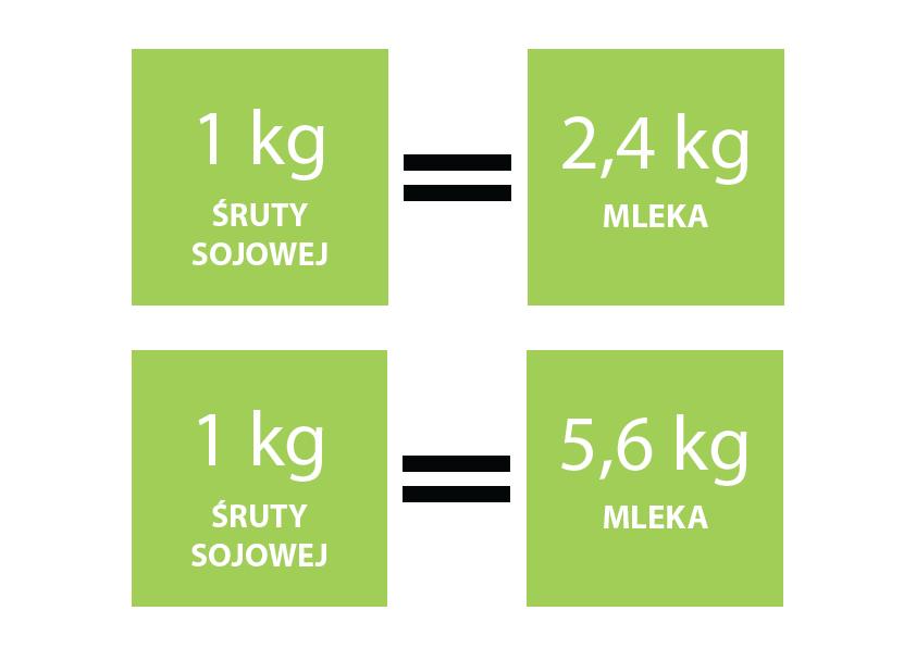 Zawartość składników pokarmowych w kilogramie paszy - soja wolna od GMO